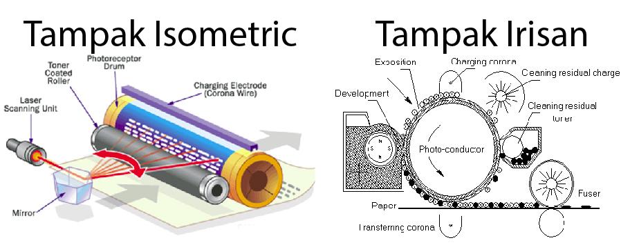 Gambar Komponen bagian tertutup dalam mesin fotocopy