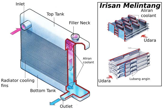 Gambar Bagian pada radiator sistem pendingin mesin mobil