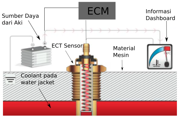 Gambar Cara kerja komponen elektrikal sistem pendingin mesin