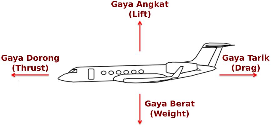 Gambar Berbagai gaya mempengaruhi pesawat ketika di udara