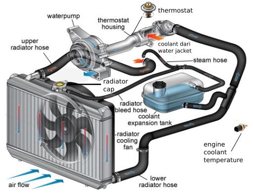 Konveksi pada aplikasinya - sistem pendingin