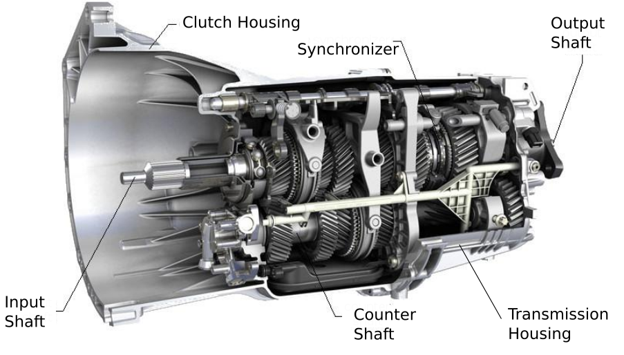 Gambar Komponen Sistem Transmisi Synchronmesh
