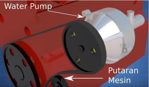 Gambar Cara kerja water pump sistem pendingin mesin
