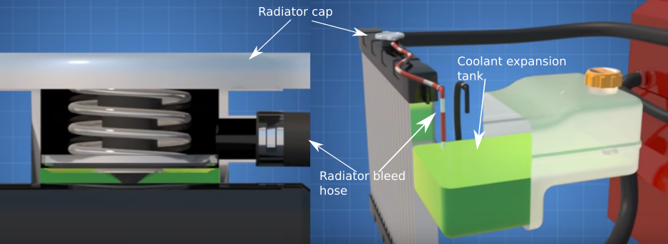 Gambar Cara kerja konsep tekanan pada sistem pendingin mesin