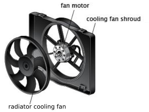 Gambar Bagian fan pada sistem pendingin mesin mobil