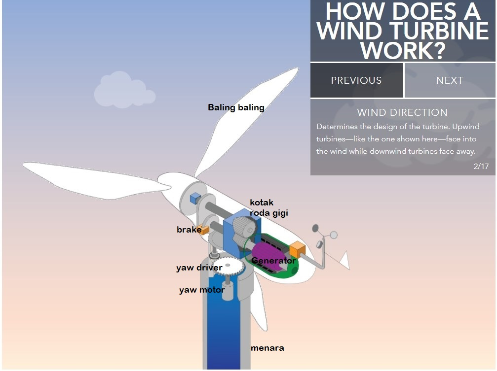 bagaimana kincir turbin angin bekerja