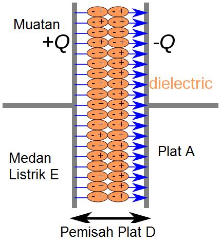 komponen kapasitor kondensator