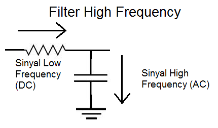 Rangkaian Filter