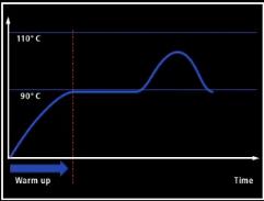 Profil suhu coolant ketika mobil berjalan normal