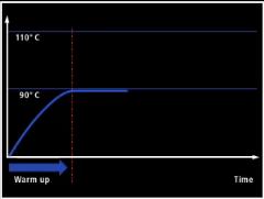 Profil suhu coolant