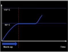 Profil suhu coolant ketika mobil membutuhkan kerja lebih