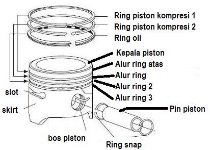 Fungsi Piston