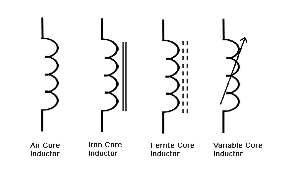 Simbol Tipe Induktor