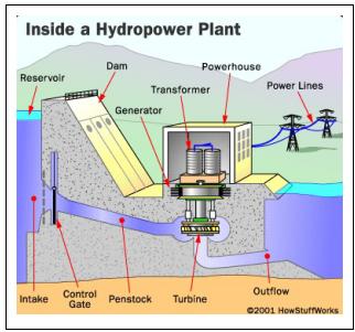 Komponen Sistem Pembangkit Listrik Tenaga Air