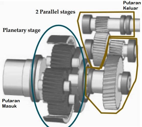 kotak roda gigi untuk memodifikasi kecepatan putaran