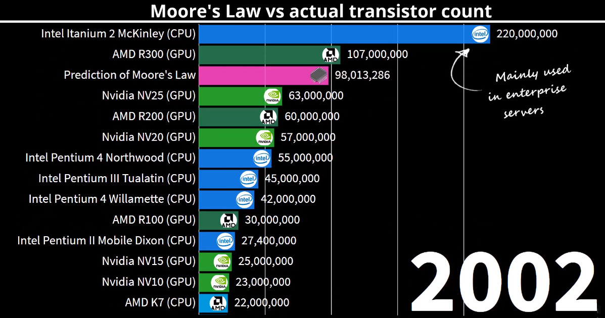 visualisasi hukum Moore