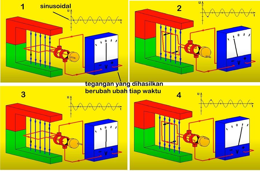 Pengertian generator AC