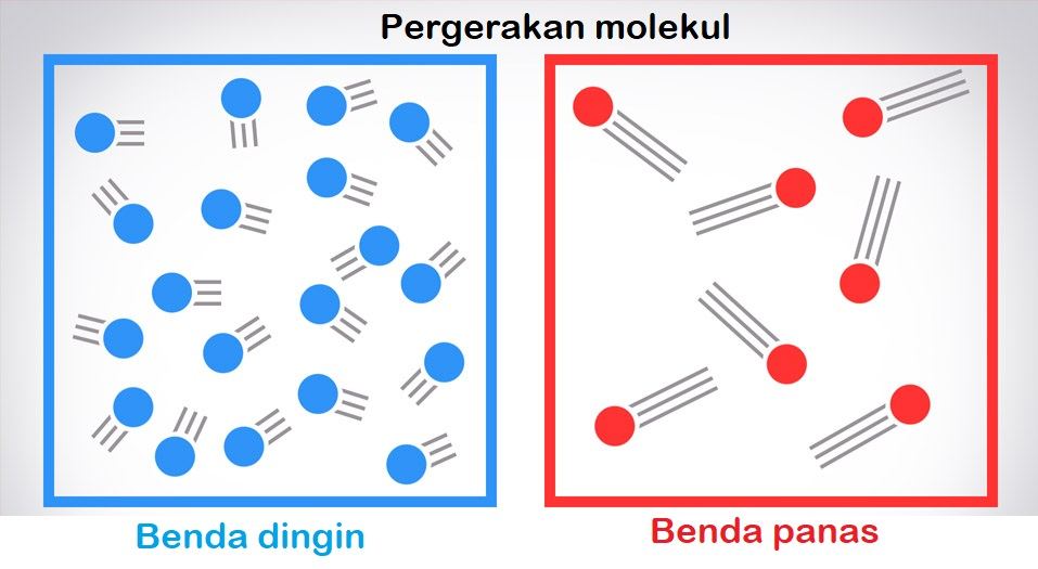 bagaimana konduksi pada tingkat molekul