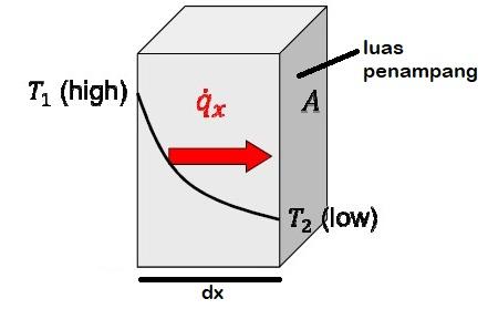 contoh analisa dasar konduksi