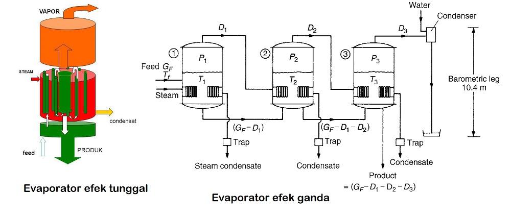 jenis evaporasi efek tunggal dan ganda