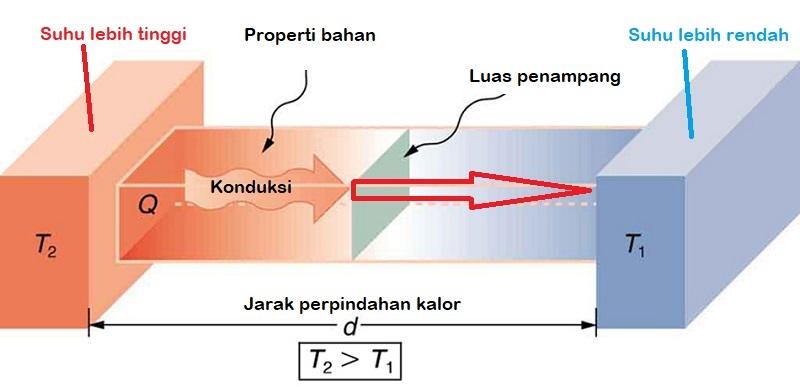 fakor daya hantar panas dengan konduksi