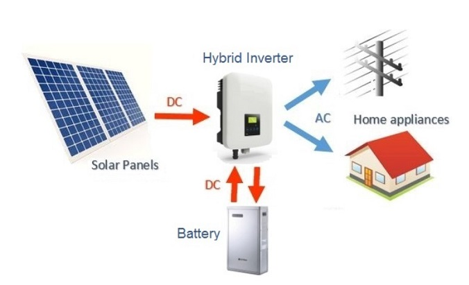 Fungsi inverter dalam sistem panel surya