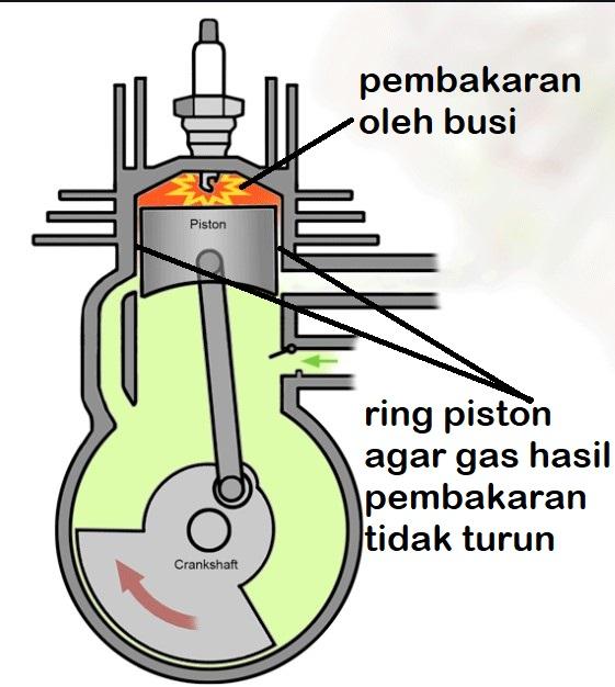 fungsi piston sebagai pengubah energi dan pencegah bocor