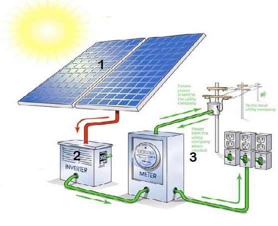 prinsip kerja panel surya