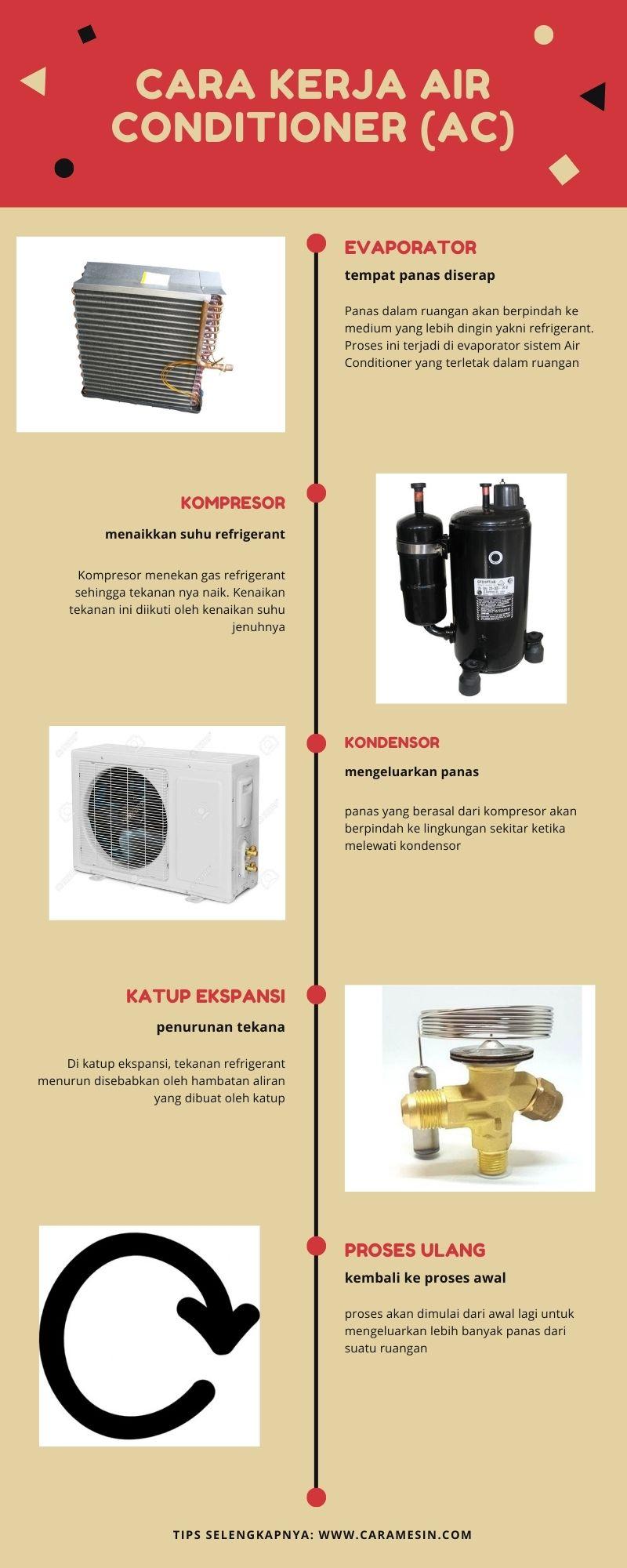 prinsip cara kerja Air Conditioner