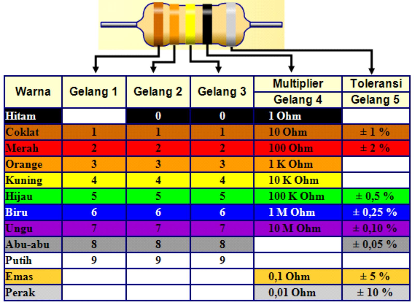 Tabel Resistor 5 warna