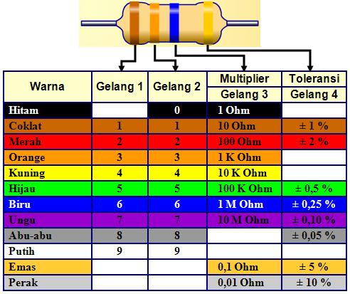 Tabel Warna Resistor