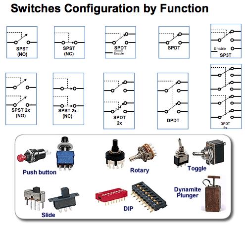 Jenis Switch