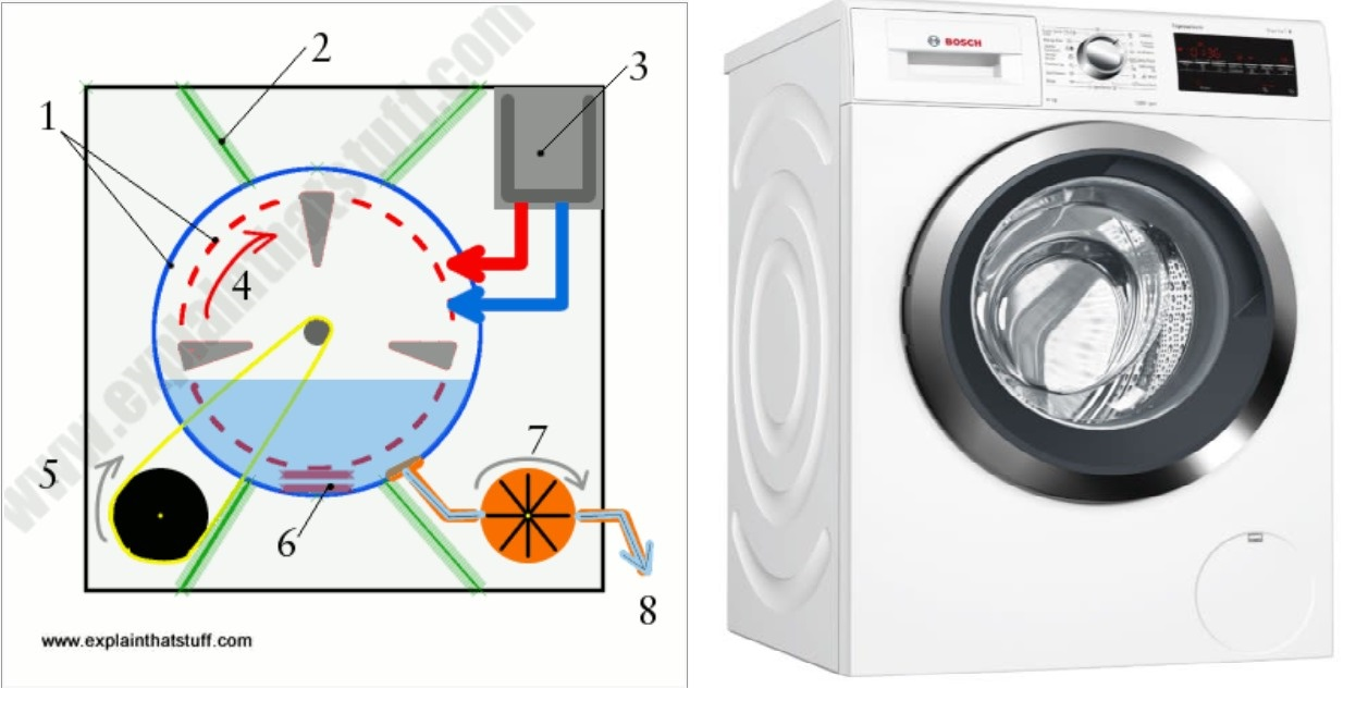 Cara kerja mesin cuci front load