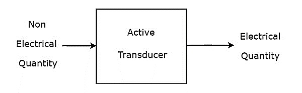 Prinsip Transduser Aktif