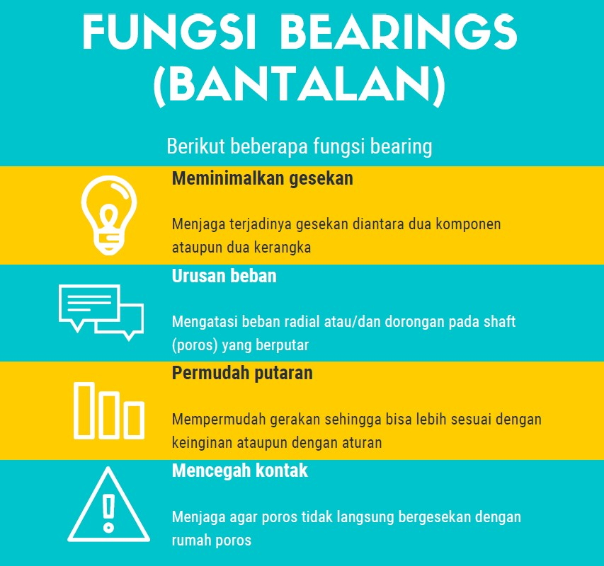 fungsi bearing