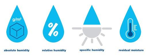 jenis jenis humidity