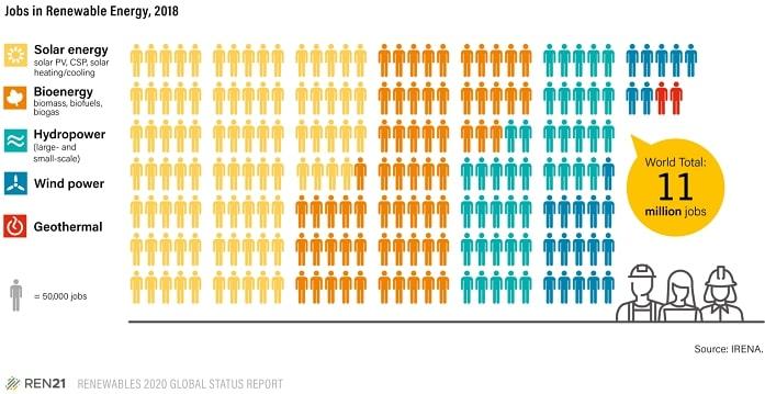energi alternatif membuka lebih banyak lapangan kerja