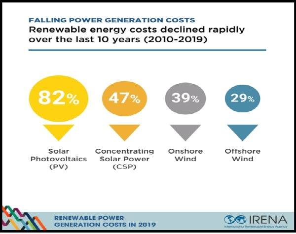 penurunan harga energi alternatif