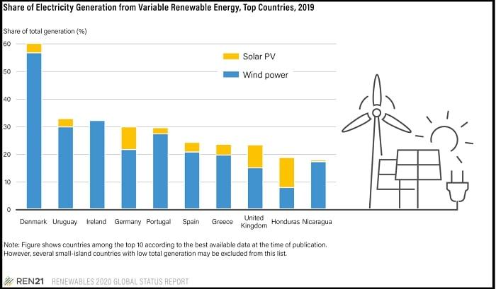 persebaran energi di beberapa negara