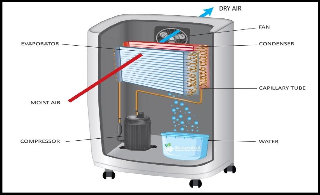 refrigeration dehumidifier