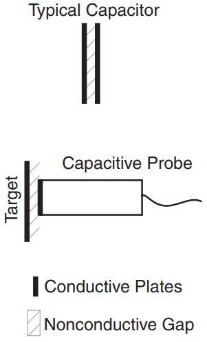 Gambar prinsip kerja sensor kapasitif