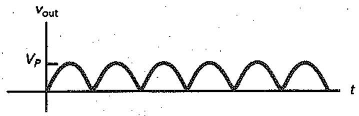 Grafik tegangan keluaran