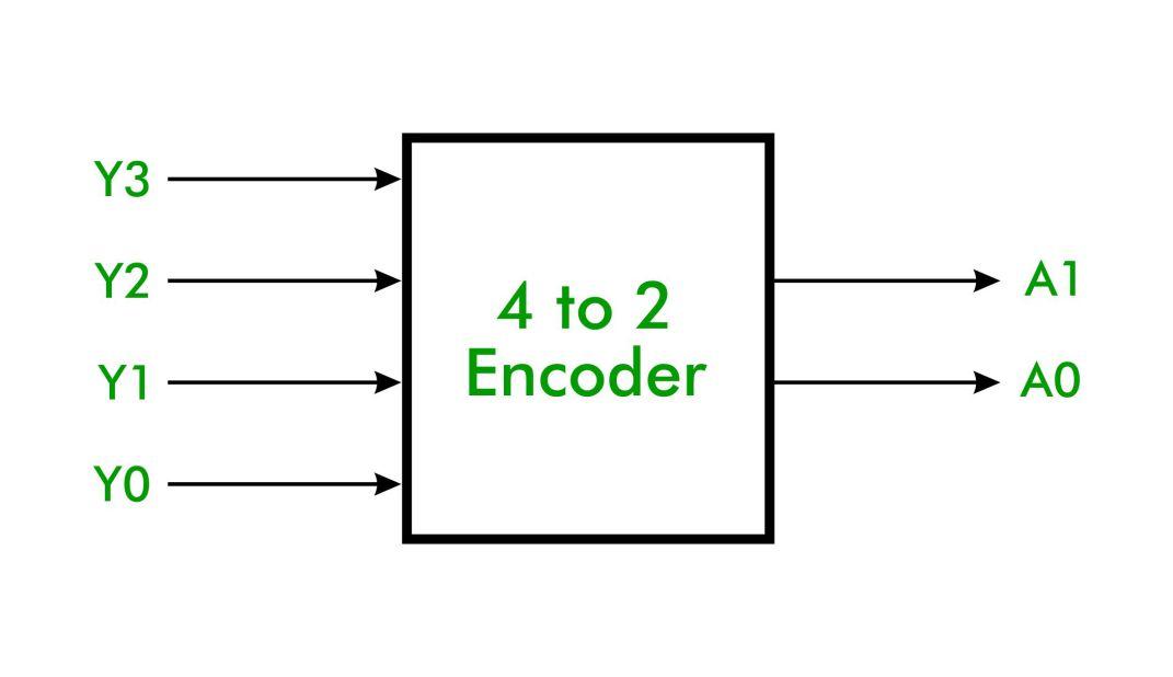4 to 2 Encoder