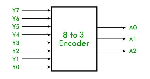 8 to 3 encoder