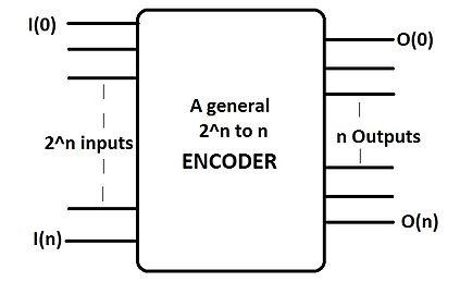 diagram blok encoder