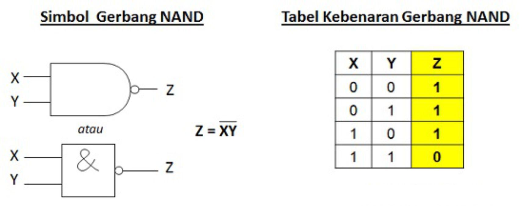 Gerbang logika NAND
