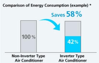 Ac inverter hemat energi