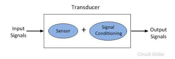 transducer terdiri dari sensor dan signal conditioning