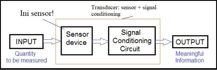 Perbedaan sensor dan tranduser