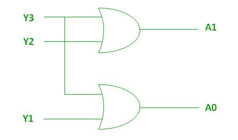 Rangkaian gerbang logika 4 to 2 encoder